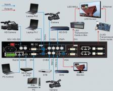 全彩LED显示屏视频处理器作用大盘点